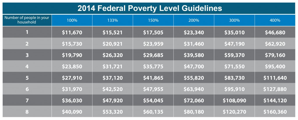 2015 Federal Poverty Level Guidelines